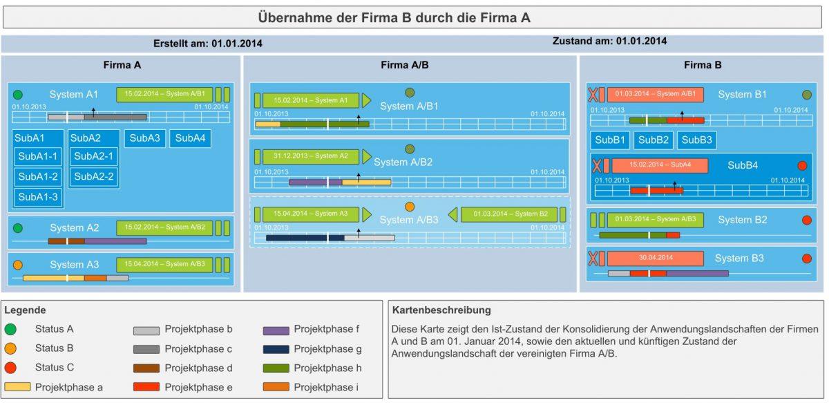 Visualisierung für IT-Merger: Die Konsolidierungskarte