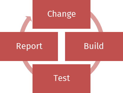 Simplified overview of task relevant for CI