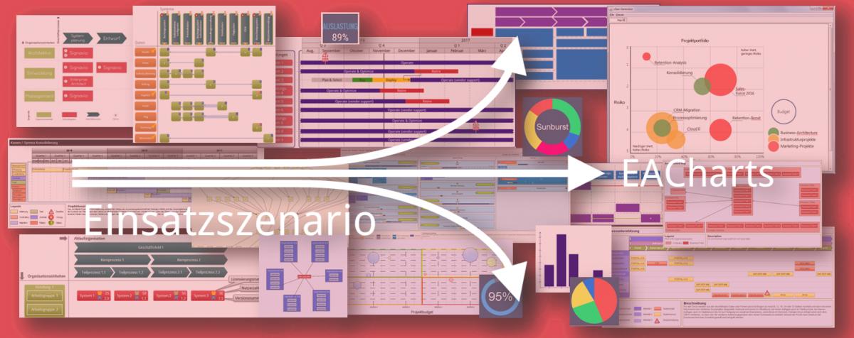 Enterprise Architecture Management Visualisierung Szenario