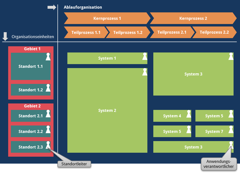 Enterprise Architecture Management Visualisierung Systeme Abteilungen Prozesse