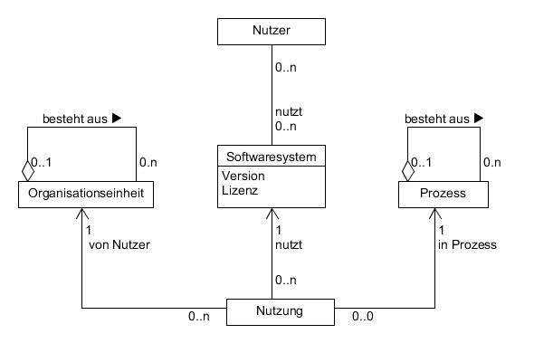 Ein UML-Modell einer EAM Visualization