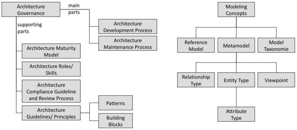 EAF 2 Meta Framework for enterprise architecture management