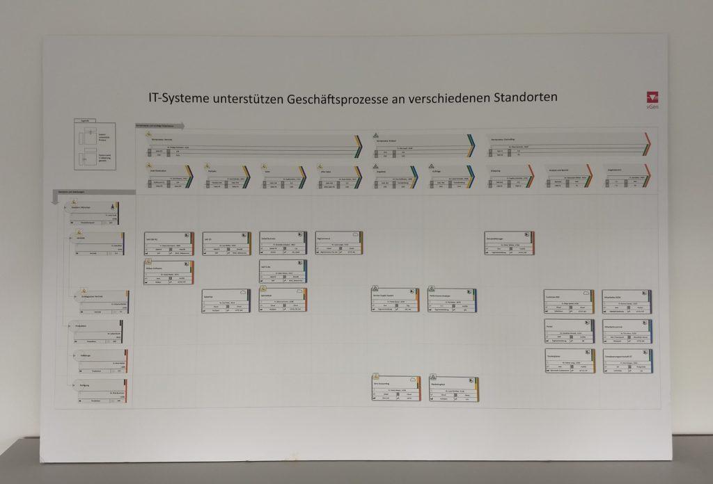 Foto einer gedruckten Visualisierung